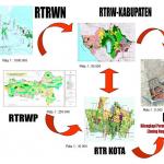Rencana Tata Ruang Wilayah Nasional