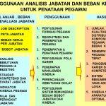 Diklat Analisis Beban Kerja dan Analisis Jabatan