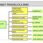 Pejabat Pentausahaan BMD