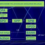 Anggaran Belanja daerah