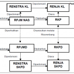 Diklat Perencanaan RPJMD Sesuai Permendagri no. 86 tahun 2017